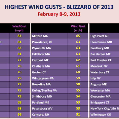 Summary of Wind Gusts during the Febrauary 8-9, 2013 Northeast Blizzaed (Courtesy of NWS ERH)