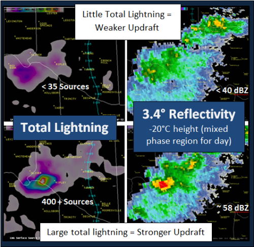 Total lightning (left) in a source density product form and radar reflectivity near the mixed phase level.  Higher values of total lightning correspond to regions where strong updrafts result in numerous particle collisions and charge separation.