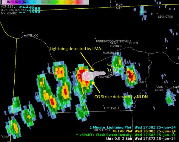 Image 1. KHTX 0.5 reflectivity (dBZ) overlaid with North Alabama LMA Flash Extent Density (pinkish-white shaded area) valid 1735/1736 UTC 25 June 2014